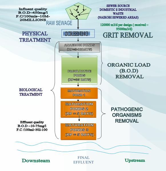 Nairobi Water Treatment Process- Dandora